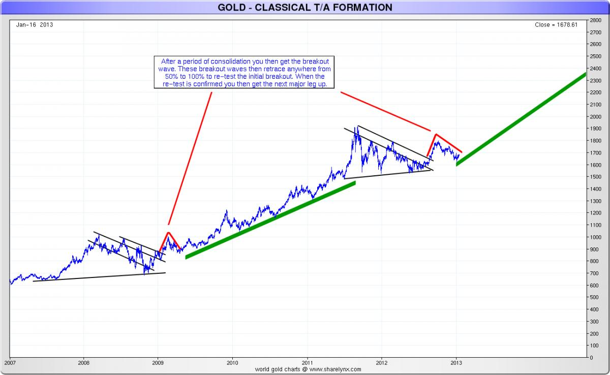 Gold%20-%20Classical%20TA%20Formation.jp