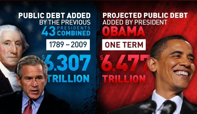 Historical Public Debt for the United States