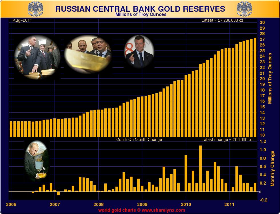 Russian%20Reserves 2 Un Grafico che da Solo Spiega Cosa (ancora) Manca allArgento per Essere come lOro.