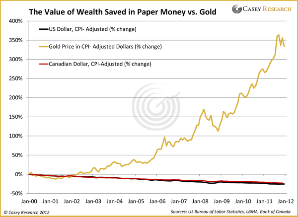 the value of wealth saved in paper vs. gold