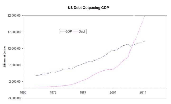 US Debt Outpacing GDP