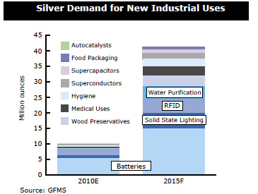 Casey Chart: Silver Demand for New Industrial Uses