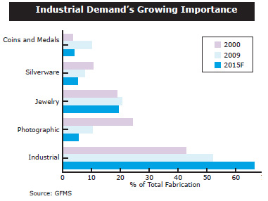 Casey Chart: Industrial Demand's Growing Importance
