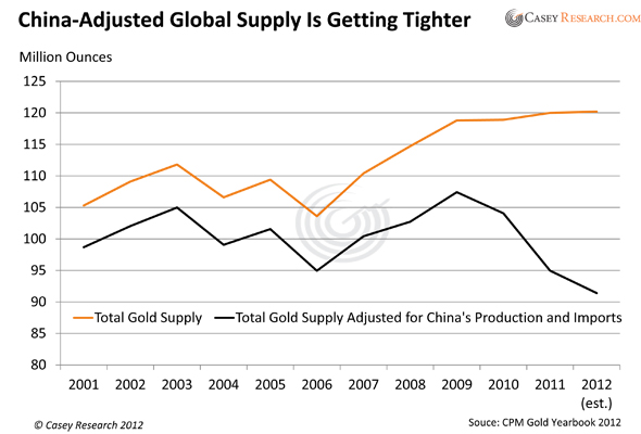 Is a Global Gold Supply Crunch Forming?