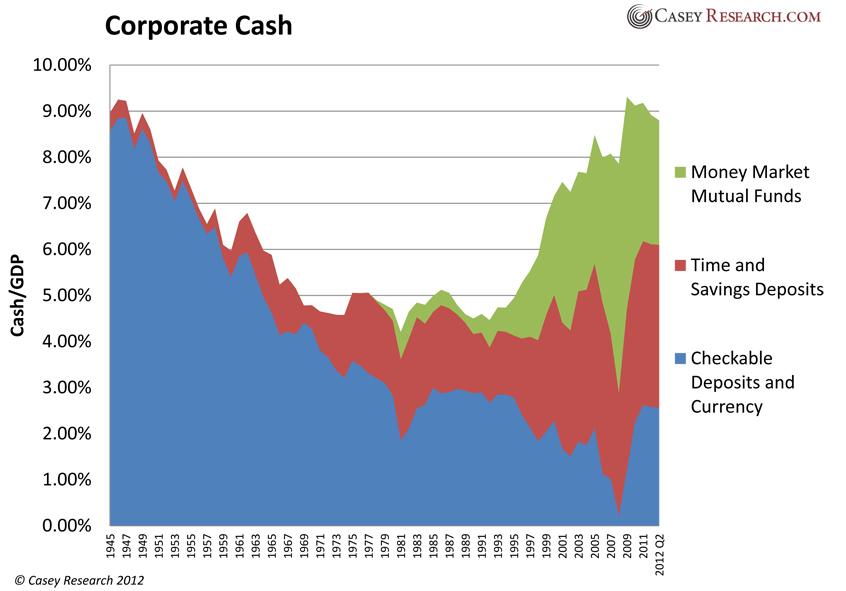 Спокойствие компаний говорит о приближающемся финансовом Апокалипсисе?