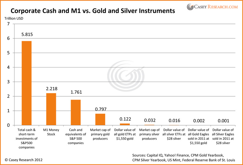 Corporate Cash and M1 vs. Gold and Silver Instruments