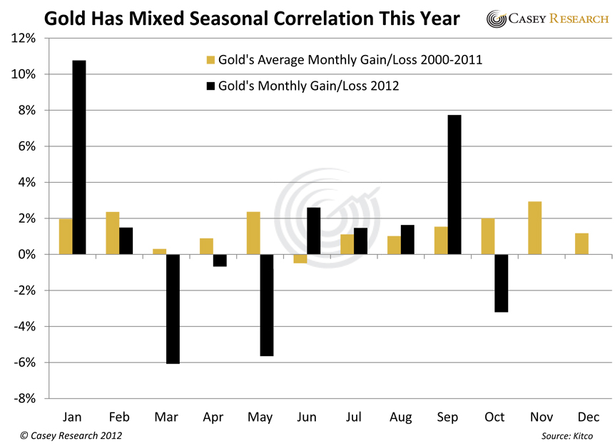 GoldHasMixedSeasonalCorrelationThisYear gold silver stocks news