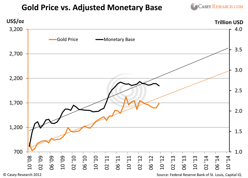 What Will the Price of Gold Be in January 2014?