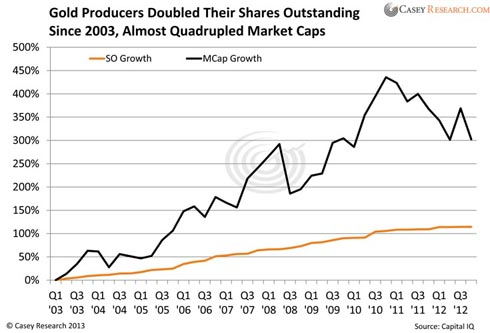 gold producers doubled their shares outstanding since 2003 almost quadrupled market caps