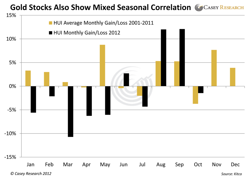 GoldStocksAlsoShowMixedSeasonalCorrelation gold silver stocks news