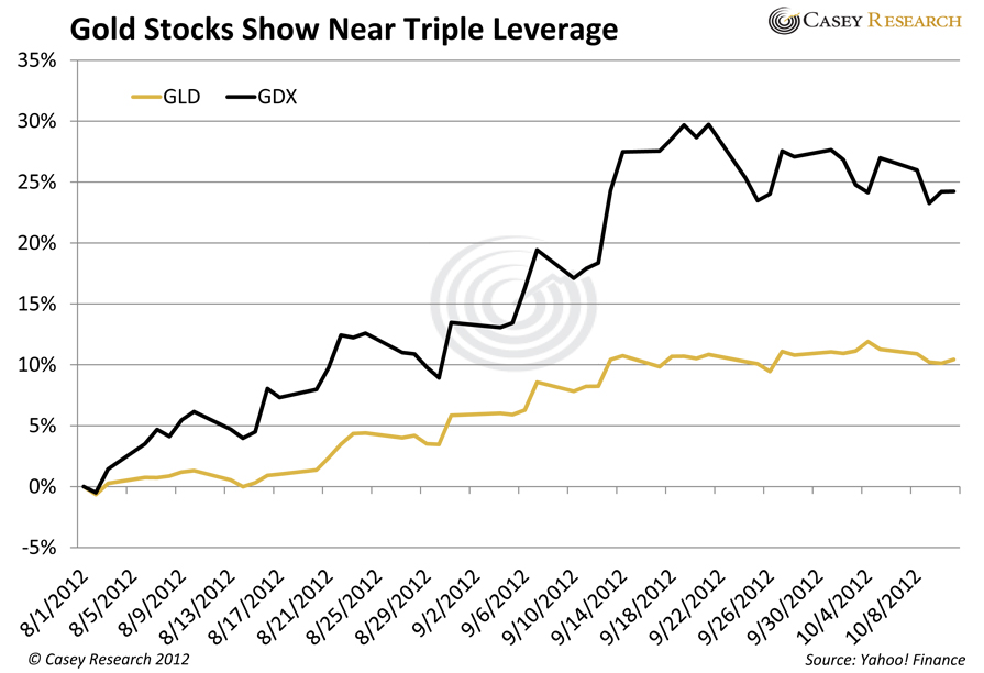 GoldStocksShowNearTripleLeverage gold silver stocks news