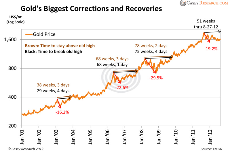 gold's biggest corrections and recoveries