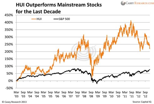 hui outperformed mainstream stocks for the last decade