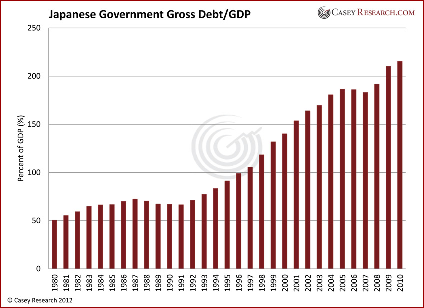 Japanese Government Gross Debt/GDP