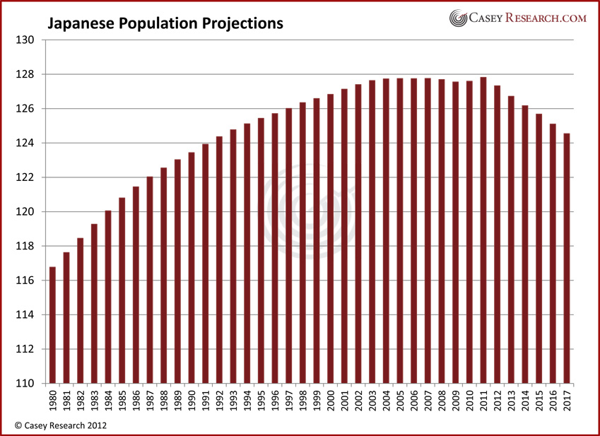 Japanese Population Projections