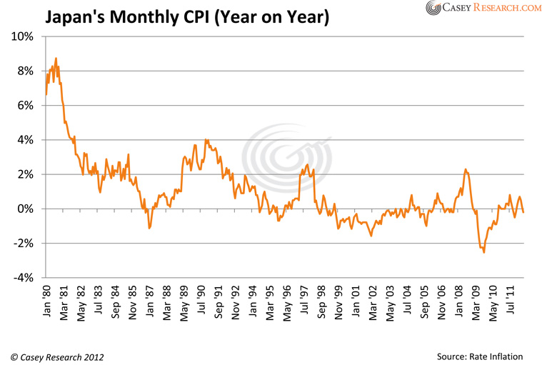 japans monthly cpi