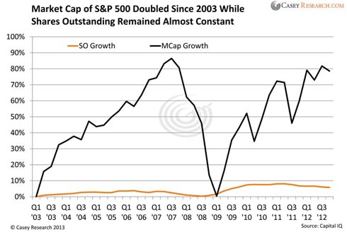market cap of s&p 500 doubled since 2003 while shares outstanding remained constant