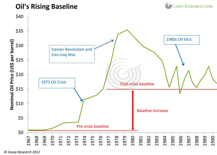 QE3种下高价石油和滞涨苦果