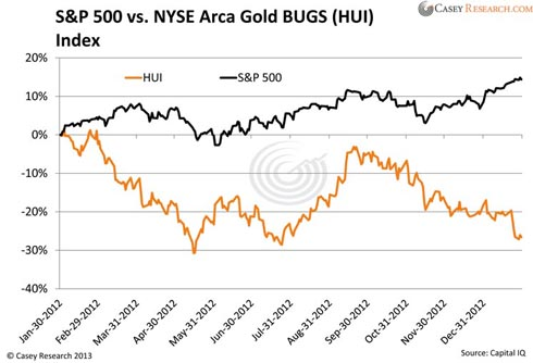 s&p 500 vs nyse arca gold bugs (hui)