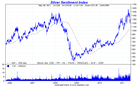 Silver%207 32 0 Gold and Silver Prices Will Explode Again: John Hathaway