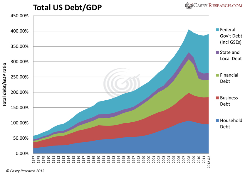 Governement Debt Personal Debt