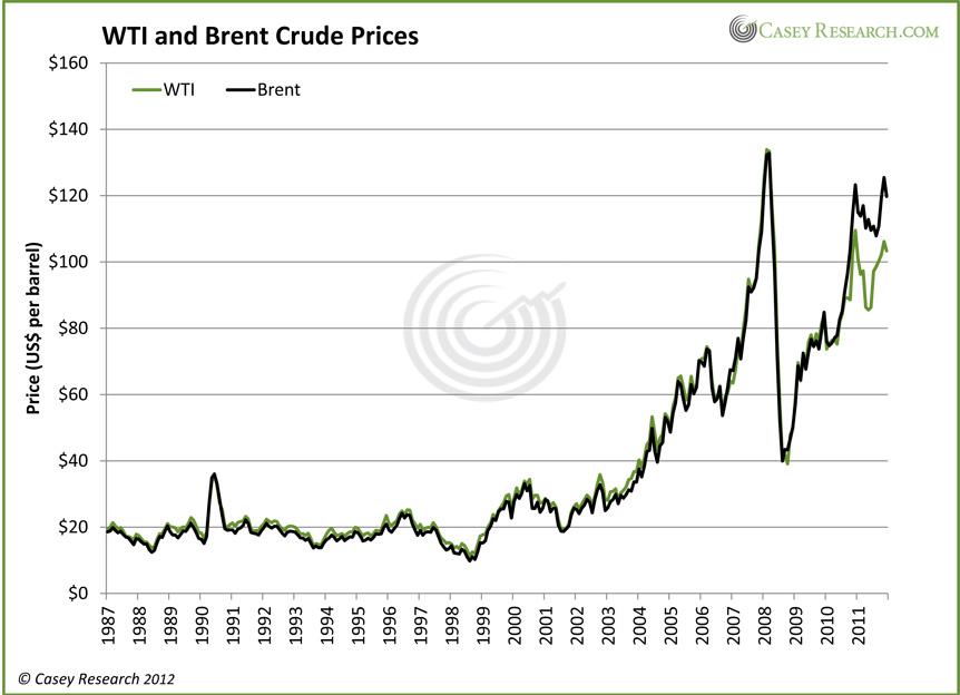 Brent Price Chart Seatledavidjoel