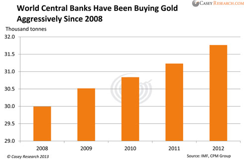 Guest Post: Whom To Believe On Gold: Central Banks Or Bloomberg?