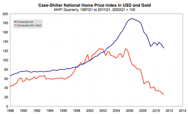 Graph of US Home Price index in USD and Gold