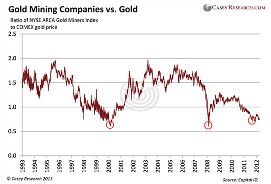 gold mining companies versus gold