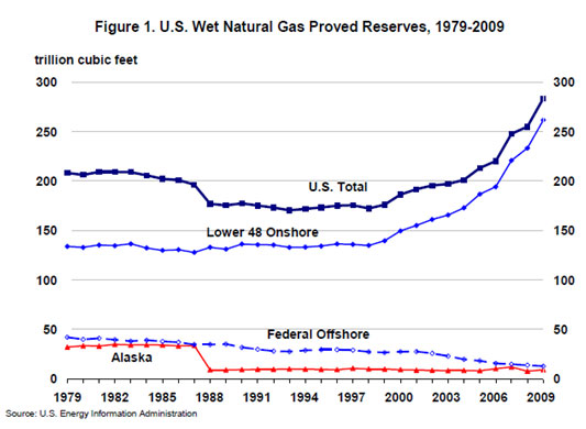 US Wet Natural Gas Proved Reserves 1979-2009