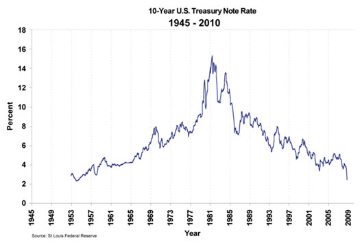 10-year-u-s-treasury-note-rate-1945-2010