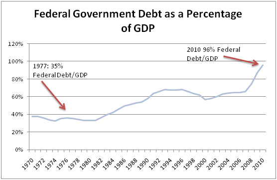 federal-government-debt-as-a-percentage-of-gdp