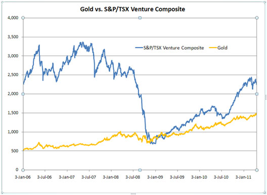 gold-versus-s&p-and-tsx-venture