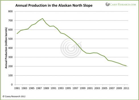 AnnualProductionintheAlaskanNorthSlope_0-489x353.jpg