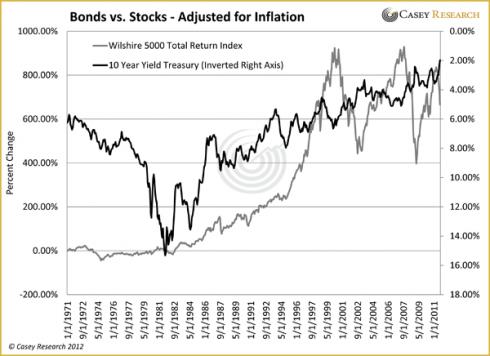 l'or et l'inflation - taux d'intérêts , obligations et actions BondsvsStocksAdjustedforInflation_2_2012-490x356