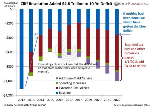 the fiscal cliff and its proposed solution the need to increase taxes and government spending in the 'fiscal cliff' obamacare: obamacare in fact has little to nothing to do with the 'fiscal cliff' solution but also have lower spending and higher taxes.