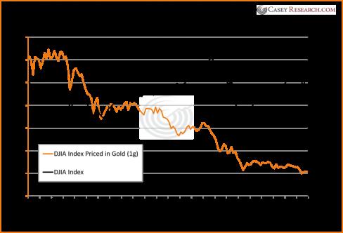 Dow Jones Index since 2000