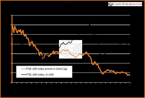 ftse 100 index since 2000