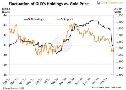 fluctuation of gold price Political, as much as economic, changes can play a huge role in causing the gold price to fluctuate despite this, there are certain patterns that become evident when we analyse the fluctuations in the value of precious metals.