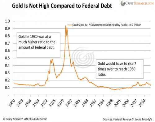gold is not high compared to federal debt