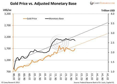 prévisions cours de l'or 2013 -2014 GoldPricevsAdjustedMonetaryBase_0-488x352