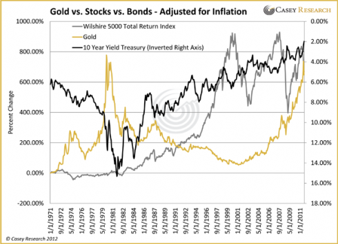 l'or et l'inflation - taux d'intérêts , obligations et actions GoldvsStocksvsBondsAdjustedforInflation_2_2012-490x355