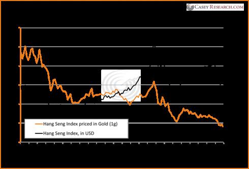 hang seng index since 2000