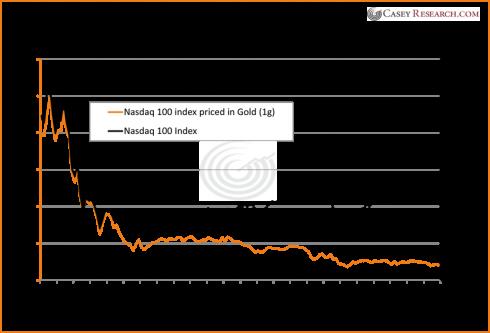 nasdaq 100 index since 2000