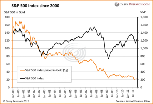s&p 500 since 2000