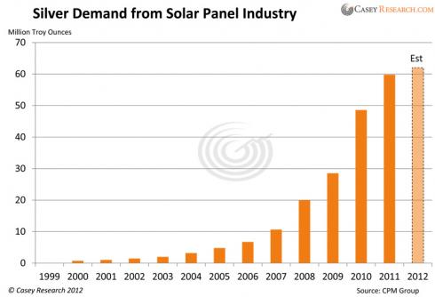 Casey Chart: Silver Demand from Solar Panel Industry